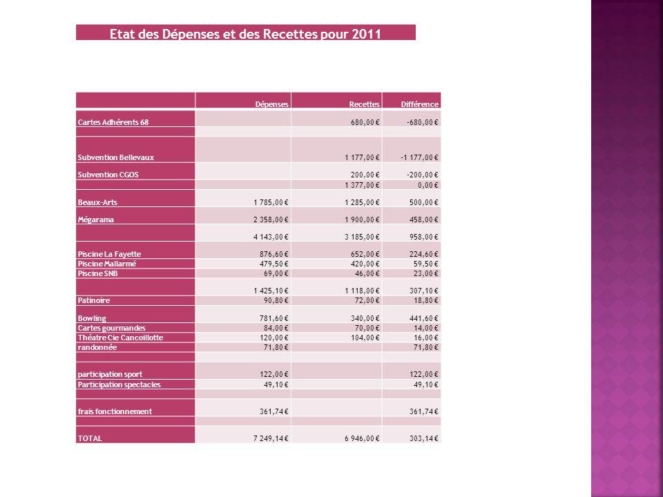 Etat des Dépenses et des Recettes pour 2011 DépensesRecettesDifférence Cartes Adhérents 68 680,00 -680,00 Subvention Bellevaux 1 177,00 -1 177,00 Subv