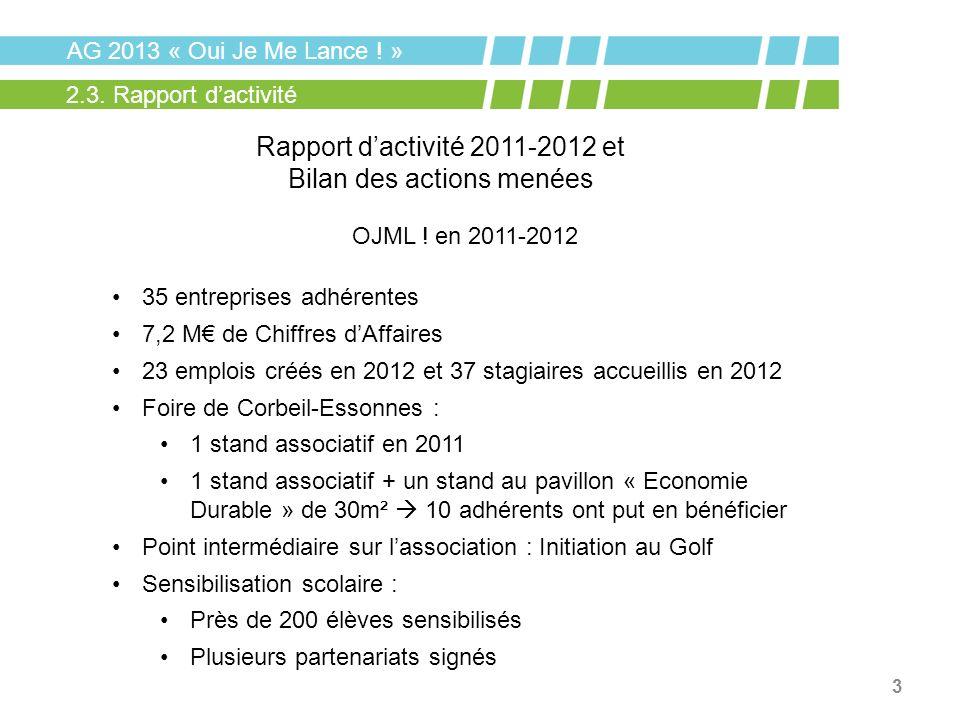 3 AG 2013 « Oui Je Me Lance ! » 2.3. Rapport dactivité OJML ! en 2011-2012 35 entreprises adhérentes 7,2 M de Chiffres dAffaires 23 emplois créés en 2