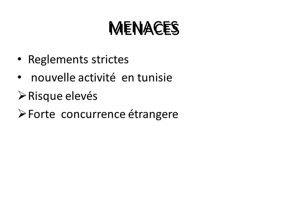MENACES Reglements strictes nouvelle activité en tunisie Risque elevés Forte concurrence étrangere MENACES