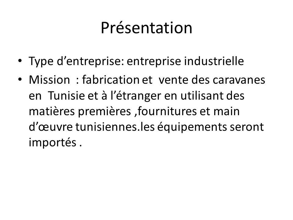 Présentation Type dentreprise: entreprise industrielle Mission : fabrication et vente des caravanes en Tunisie et à létranger en utilisant des matières premières,fournitures et main dœuvre tunisiennes.les équipements seront importés.