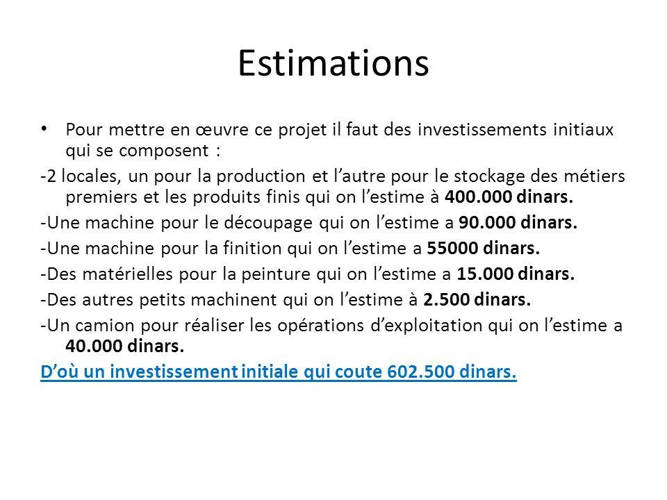 Estimations Pour mettre en œuvre ce projet il faut des investissements initiaux qui se composent : -2 locales, un pour la production et lautre pour le stockage des métiers premiers et les produits finis qui on lestime à 400.000 dinars.