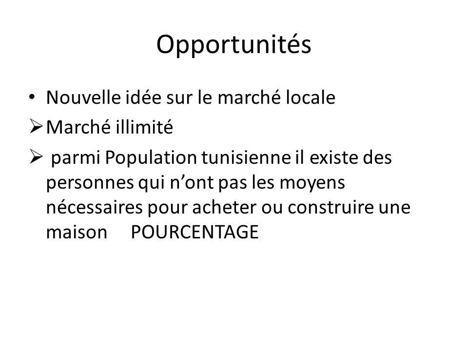 Opportunités Nouvelle idée sur le marché locale Marché illimité parmi Population tunisienne il existe des personnes qui nont pas les moyens nécessaires pour acheter ou construire une maison POURCENTAGE