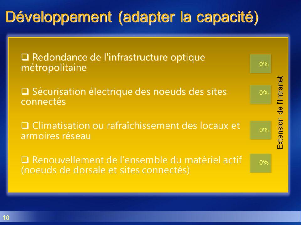 10 Développement (adapter la capacité) Redondance de l'infrastructure optique métropolitaine Redondance de l'infrastructure optique métropolitaine Séc