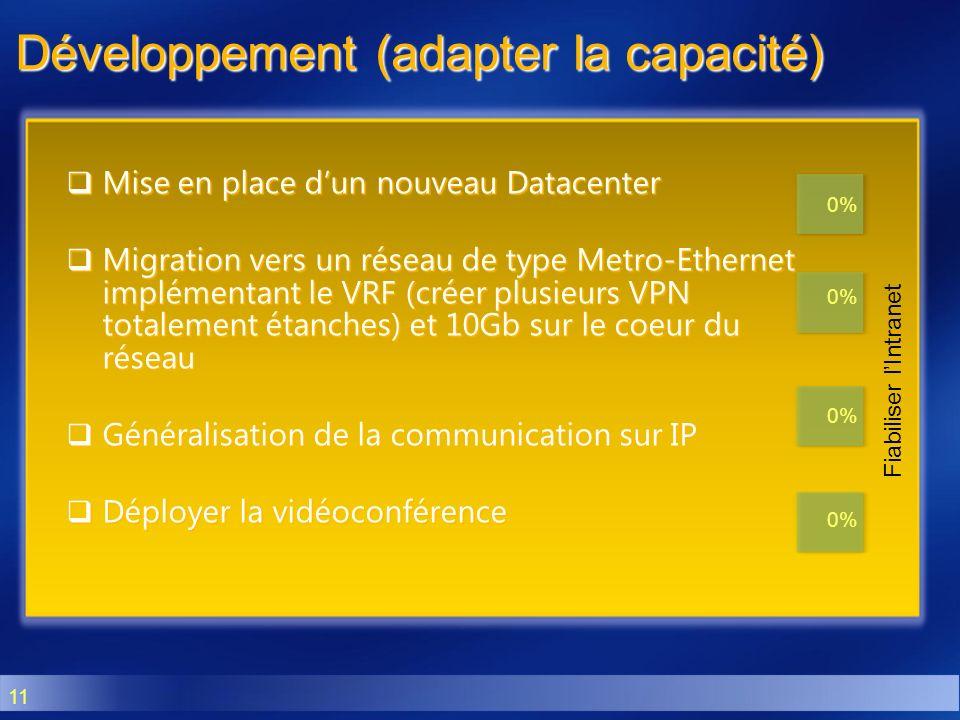 11 Développement (adapter la capacité) Mise en place dun nouveau Datacenter Mise en place dun nouveau Datacenter Migration vers un réseau de type Metr