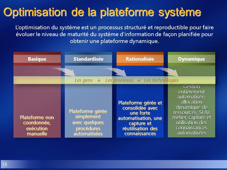 15 Optimisation de la plateforme système Loptimisation du système est un processus structuré et reproductible pour faire évoluer le niveau de maturité