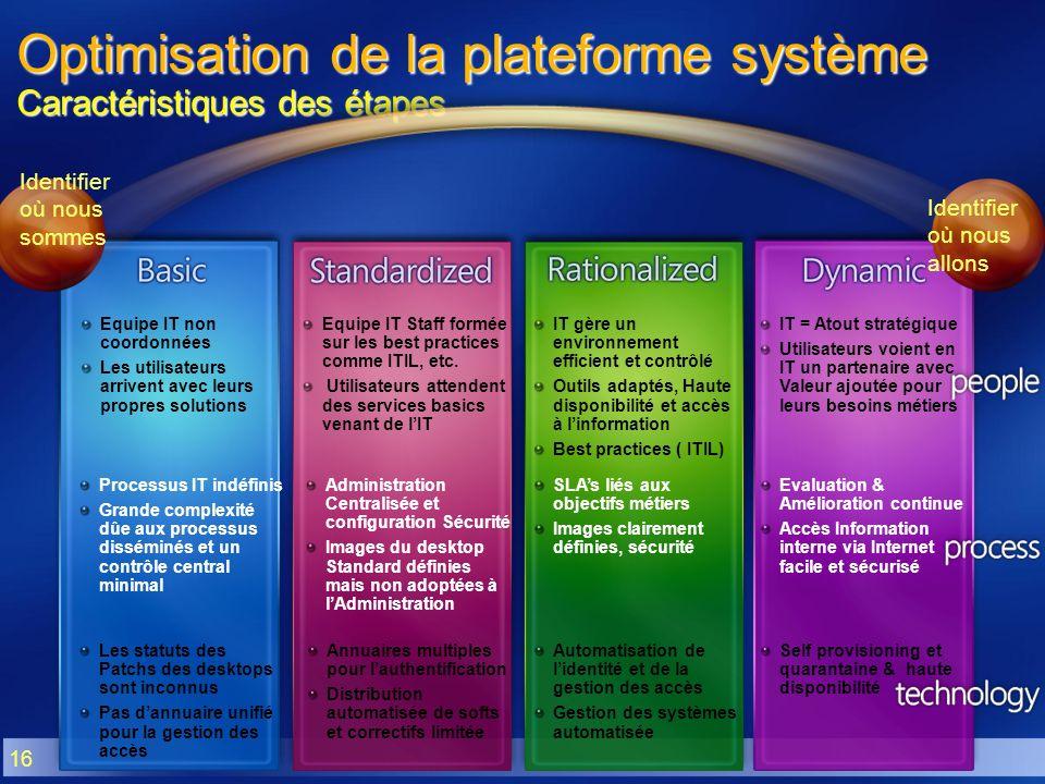 16 Optimisation de la plateforme système Caractéristiques des étapes Equipe IT non coordonnées Les utilisateurs arrivent avec leurs propres solutions