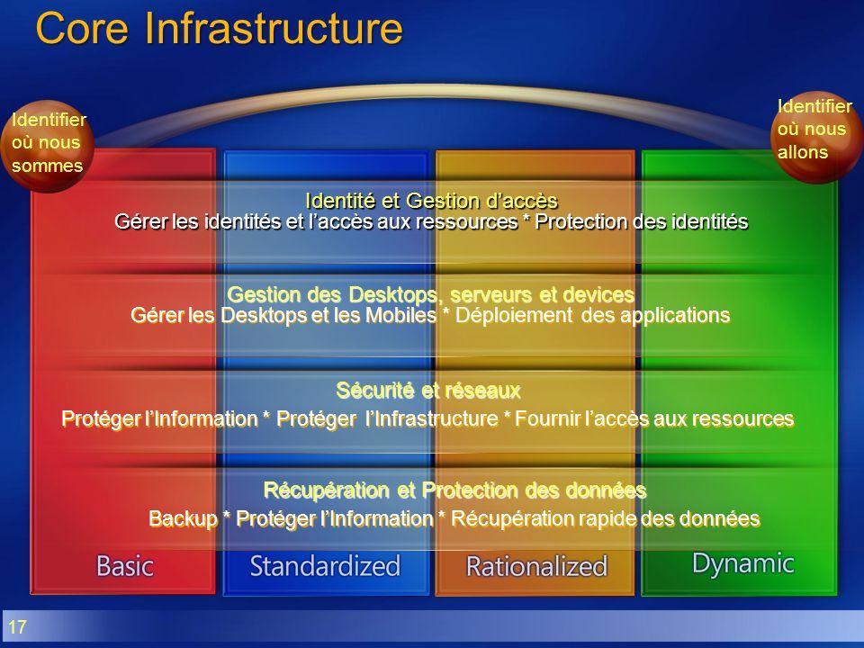 17 Core Infrastructure Identité et Gestion daccès Gérer les identités et laccès aux ressources * Protection des identités Sécurité et réseaux Protéger