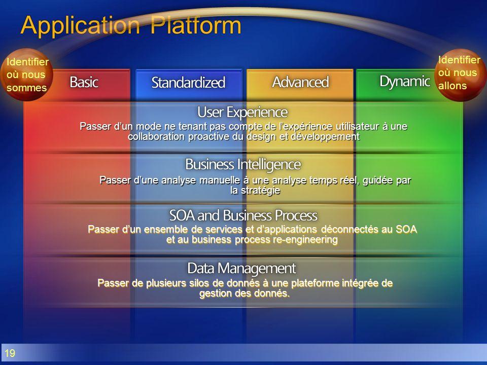 19 Application Platform Passer de plusieurs silos de donnés à une plateforme intégrée de gestion des donnés. Passer dun ensemble de services et dappli