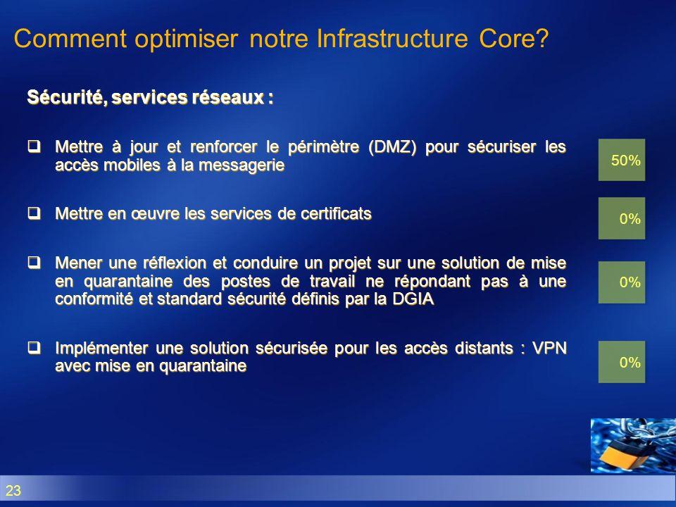 23 Sécurité, services réseaux : Mettre à jour et renforcer le périmètre (DMZ) pour sécuriser les accès mobiles à la messagerie Mettre à jour et renfor