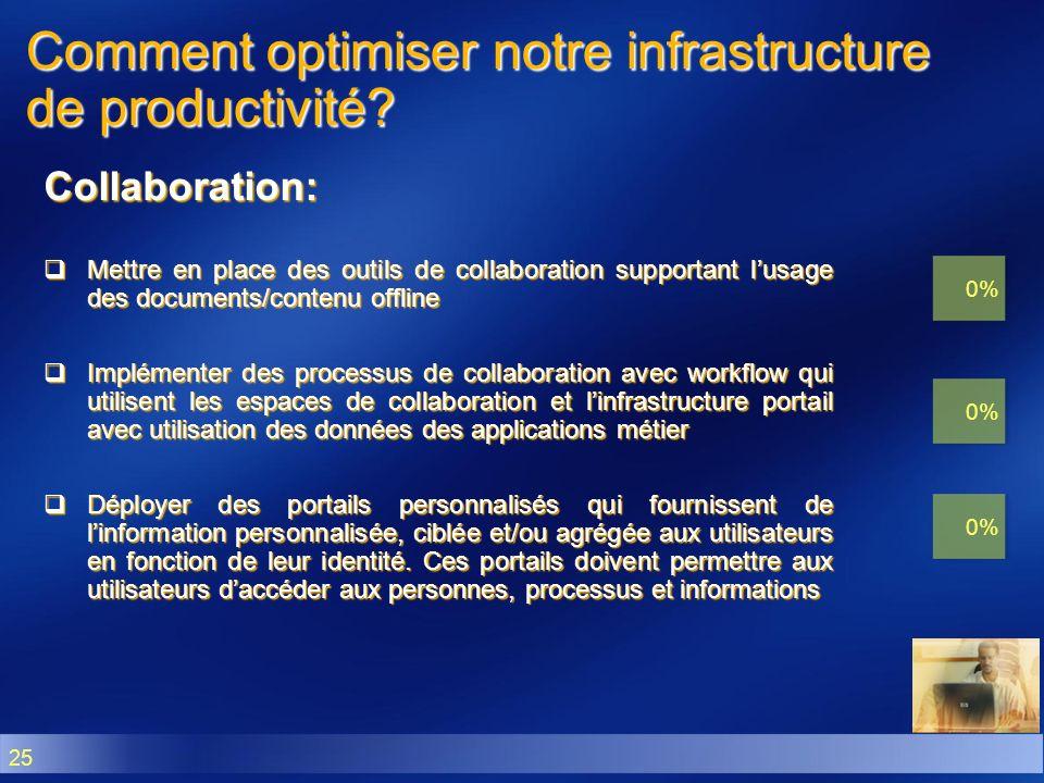 25 Comment optimiser notre infrastructure de productivité? Collaboration: Mettre en place des outils de collaboration supportant lusage des documents/