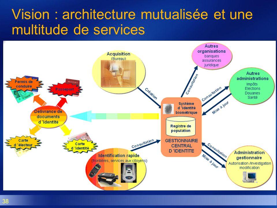 38 Vision : architecture mutualisée et une multitude de services