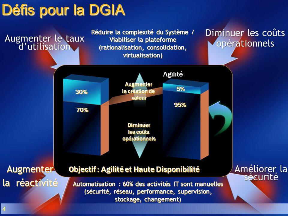 4 Augmenter la réactivité Augmenter le taux dutilisation Diminuer les coûts opérationnels Améliorer la sécurité Défis pour la DGIA Automatisation : 60