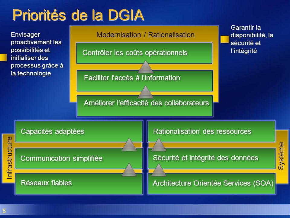 5 Modernisation / Rationalisation Priorités de la DGIA Envisager proactivement les possibilités et initialiser des processus grâce à la technologie Ga