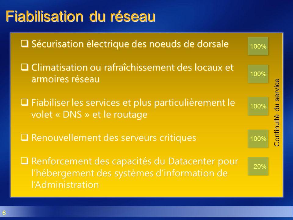 6 Continuité du service Fiabilisation du réseau Sécurisation électrique des noeuds de dorsale Sécurisation électrique des noeuds de dorsale Climatisat