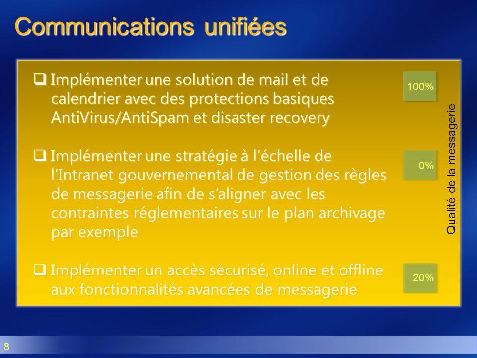 8 Qualité de la messagerie Communications unifiées Implémenter une solution de mail et de calendrier avec des protections basiques AntiVirus/AntiSpam