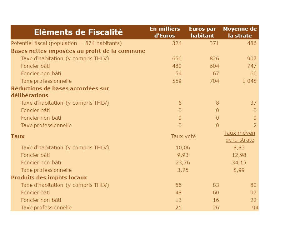 Eléments de Fiscalité En milliers d Euros Euros par habitant Moyenne de la strate Potentiel fiscal (population = 874 habitants)324 371 486 Bases nettes imposées au profit de la commune Taxe d habitation (y compris THLV)656 826 907 Foncier bâti480 604 747 Foncier non bâti54 67 66 Taxe professionnelle559 704 1 048 Réductions de bases accordées sur délibérations Taxe d habitation (y compris THLV)6 8 37 Foncier bâti0 0 0 Foncier non bâti0 0 0 Taxe professionnelle0 0 2 TauxTaux voté Taux moyen de la strate Taxe d habitation (y compris THLV)10,06 8,83 Foncier bâti9,93 12,98 Foncier non bâti23,76 34,15 Taxe professionnelle3,75 8,99 Produits des impôts locaux Taxe d habitation (y compris THLV)66 83 80 Foncier bâti48 60 97 Foncier non bâti13 16 22 Taxe professionnelle21 26 94