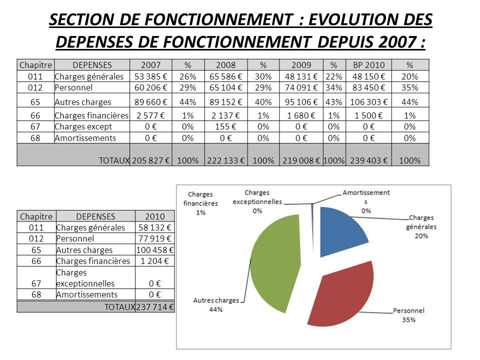SECTION DE FONCTIONNEMENT : EVOLUTION DES DEPENSES DE FONCTIONNEMENT DEPUIS 2007 : ChapitreDEPENSES2007%2008%2009%BP 2010% 011Charges générales53 385