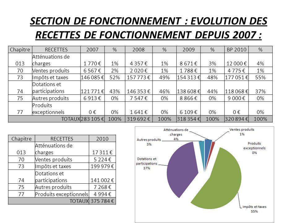 SECTION DE FONCTIONNEMENT : EVOLUTION DES RECETTES DE FONCTIONNEMENT DEPUIS 2007 : ChapitreRECETTES2007%2008%2009%BP 2010% 013 Atténuations de charges1 770 1%4 357 1%8 671 3%12 000 4% 70Ventes produits6 567 2%2 020 1%1 788 1%4 775 1% 73Impôts et taxes146 085 52%157 773 49%154 313 48%177 051 55% 74 Dotations et participations121 771 43%146 353 46%138 608 44%118 068 37% 75Autres produits6 913 0%7 547 0%8 866 0%9 000 0% 77 Produits exceptionnels0 0%1 641 0%6 109 0%0 TOTAUX283 105 100%319 692 100%318 354 100%320 894 100% ChapitreRECETTES2010 013 Atténuations de charges17 311 70Ventes produits5 224 73Impôts et taxes199 979 74 Dotations et participations141 002 75Autres produits7 268 77Produits exceptionnels4 994 TOTAUX375 784