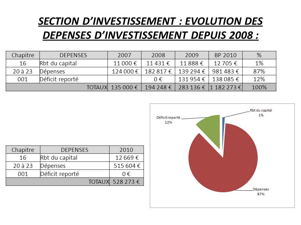 SECTION DINVESTISSEMENT : EVOLUTION DES DEPENSES DINVESTISSEMENT DEPUIS 2008 : ChapitreDEPENSES200720082009BP 2010% 16Rbt du capital 11 000 11 431 11