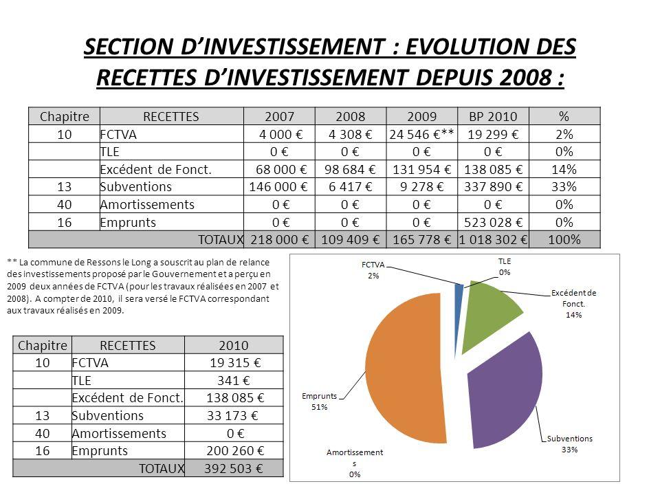 SECTION DINVESTISSEMENT : EVOLUTION DES RECETTES DINVESTISSEMENT DEPUIS 2008 : ChapitreRECETTES200720082009BP 2010% 10FCTVA 4 000 4 308 24 546 **19 299 2% TLE0 0 0 0 0% Excédent de Fonct.