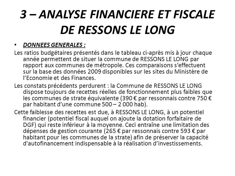 3 – ANALYSE FINANCIERE ET FISCALE DE RESSONS LE LONG DONNEES GENERALES : Les ratios budgétaires présentés dans le tableau ci-après mis à jour chaque a