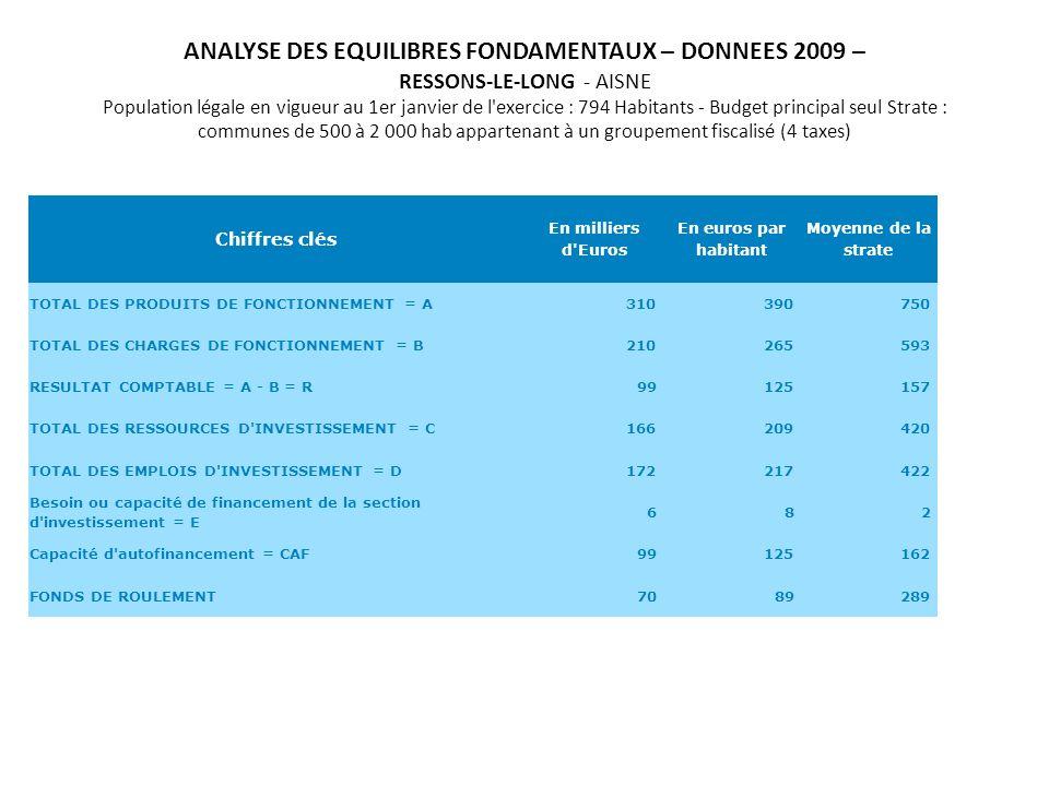 ANALYSE DES EQUILIBRES FONDAMENTAUX – DONNEES 2009 – RESSONS-LE-LONG - AISNE Population légale en vigueur au 1er janvier de l exercice : 794 Habitants - Budget principal seul Strate : communes de 500 à 2 000 hab appartenant à un groupement fiscalisé (4 taxes) Chiffres clés En milliers d Euros En euros par habitant Moyenne de la strate TOTAL DES PRODUITS DE FONCTIONNEMENT = A310 390 750 TOTAL DES CHARGES DE FONCTIONNEMENT = B210 265 593 RESULTAT COMPTABLE = A - B = R99 125 157 TOTAL DES RESSOURCES D INVESTISSEMENT = C166 209 420 TOTAL DES EMPLOIS D INVESTISSEMENT = D172 217 422 Besoin ou capacité de financement de la section d investissement = E 6 8 2 Capacité d autofinancement = CAF99 125 162 FONDS DE ROULEMENT70 89 289
