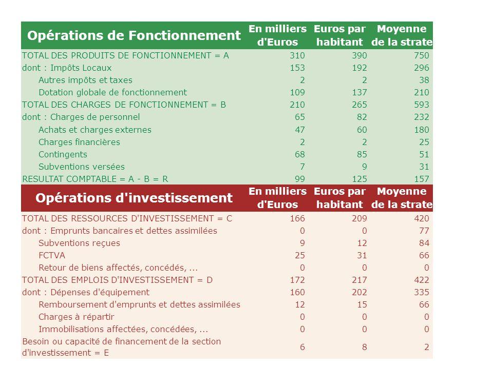 Opérations de Fonctionnement En milliers d'Euros Euros par habitant Moyenne de la strate TOTAL DES PRODUITS DE FONCTIONNEMENT = A310 390 750 dont : Im