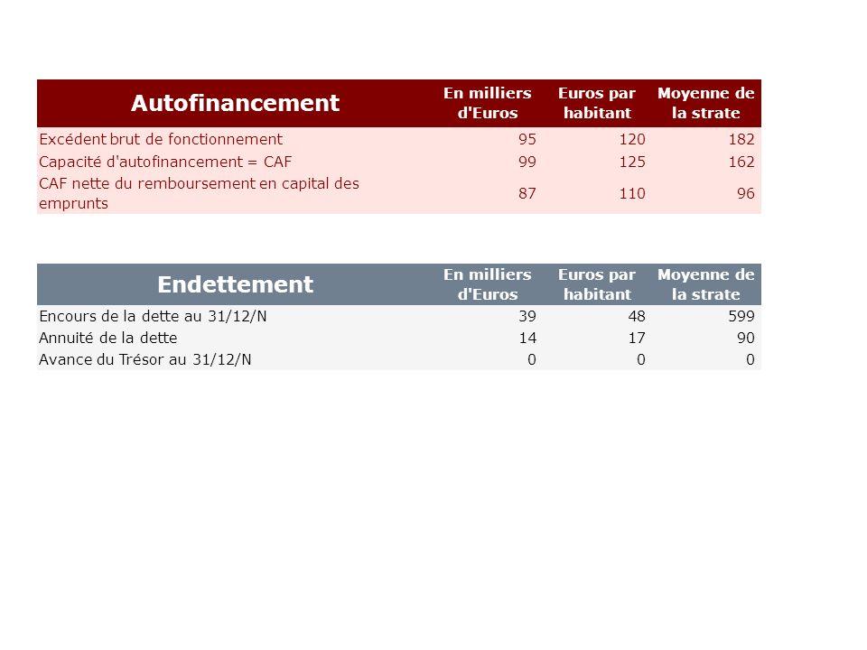 Autofinancement En milliers d'Euros Euros par habitant Moyenne de la strate Excédent brut de fonctionnement95 120 182 Capacité d'autofinancement = CAF