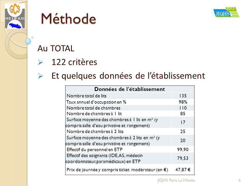 Méthode 6JIQHS Paris La Villette Au TOTAL 122 critères Et quelques données de létablissement Données de l établissement Nombre total de lits135 Taux annuel d occupation en %98% Nombre total de chambres110 Nombre de chambres à 1 lit85 Surface moyenne des chambres à 1 lit en m² (y compris salle d eau privative et rangement) 17 Nombre de chambres à 2 lits25 Surface moyenne des chambres à 2 lits en m² (y compris salle d eau privative et rangement) 20 Effectif du personnel en ETP99,90 Effectif des soignants (IDE, AS, médecin coordonnateur, paramédicaux) en ETP 79,53 Prix de journée y compris ticket modérateur (en )47,87