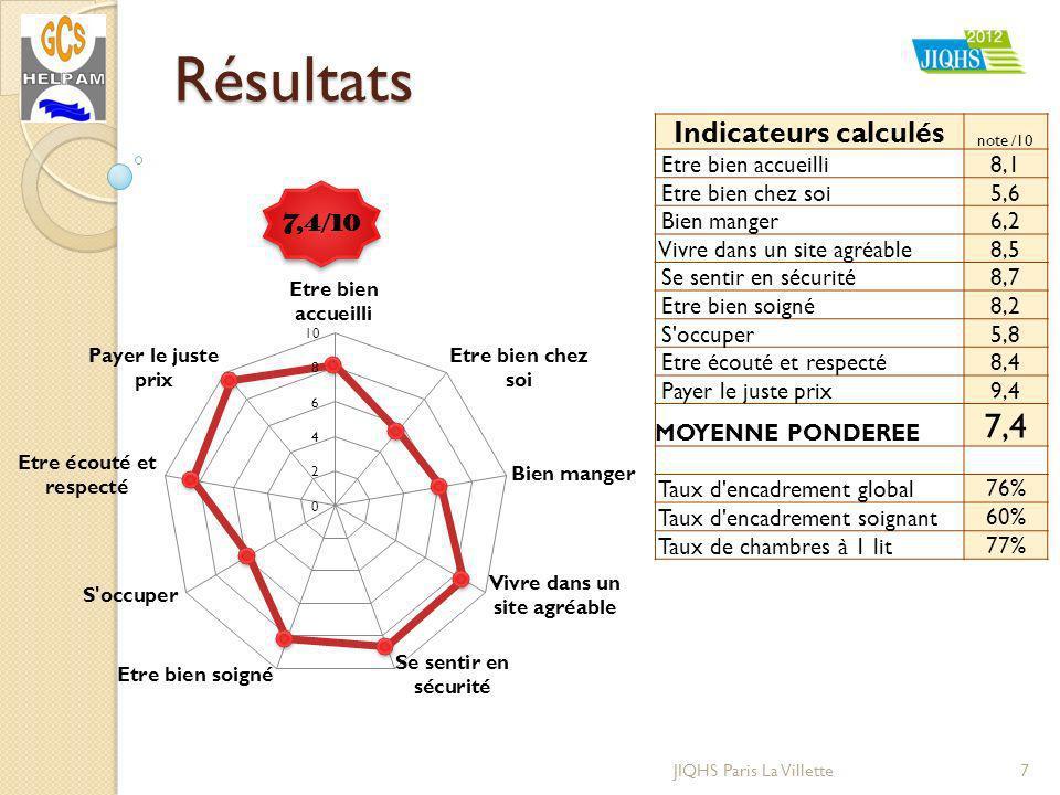 Résultats 7JIQHS Paris La Villette Indicateurs calculés note /10 Etre bien accueilli8,1 Etre bien chez soi5,6 Bien manger6,2 Vivre dans un site agréab