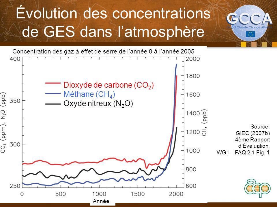 Évolution des concentrations de GES dans latmosphère Source: GIEC (2007b) 4ème Rapport dÉvaluation, WG I – FAQ 2.1 Fig. 1 Dioxyde de carbone (CO 2 ) M