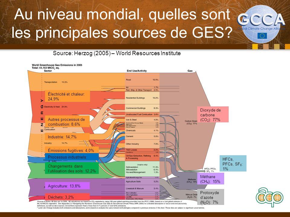 Au niveau mondial, quelles sont les principales sources de GES? 11 Transports: 14,3% Électricité et chaleur: 24,9% Industrie: 14,7% Autres processus d