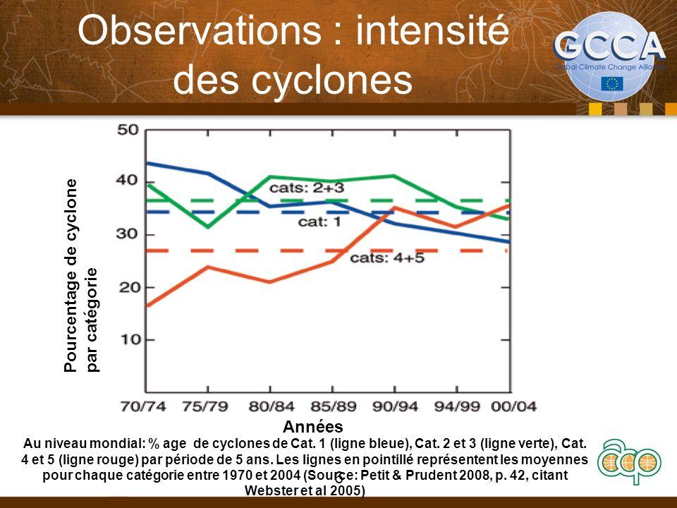 Observations : intensité des cyclones Pourcentage de cyclone par catégorie Années 6 Au niveau mondial: % age de cyclones de Cat. 1 (ligne bleue), Cat.