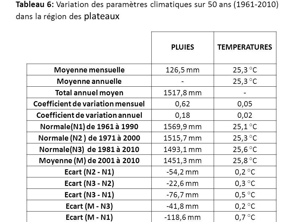 PLUIESTEMPERATURES Moyenne mensuelle126,5 mm 25,3 °C Moyenne annuelle- 25,3 °C Total annuel moyen1517,8 mm- Coefficient de variation mensuel0,620,05 C