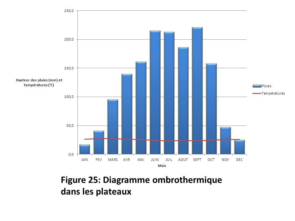 Figure 25: Diagramme ombrothermique dans les plateaux