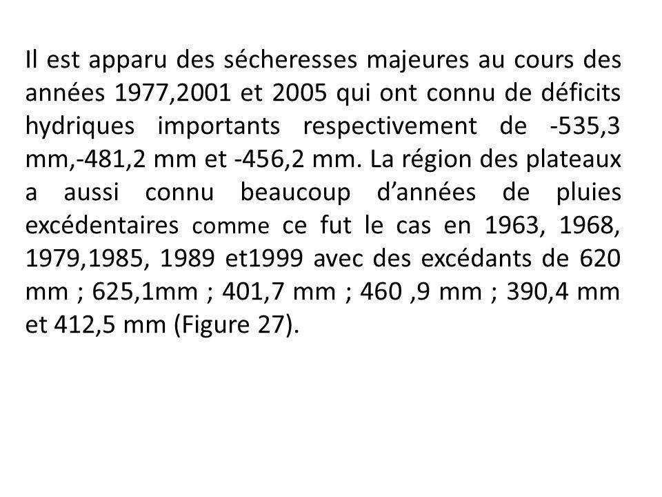 Il est apparu des sécheresses majeures au cours des années 1977,2001 et 2005 qui ont connu de déficits hydriques importants respectivement de -535,3 m
