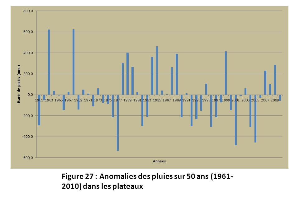 Figure 27 : Anomalies des pluies sur 50 ans (1961- 2010) dans les plateaux