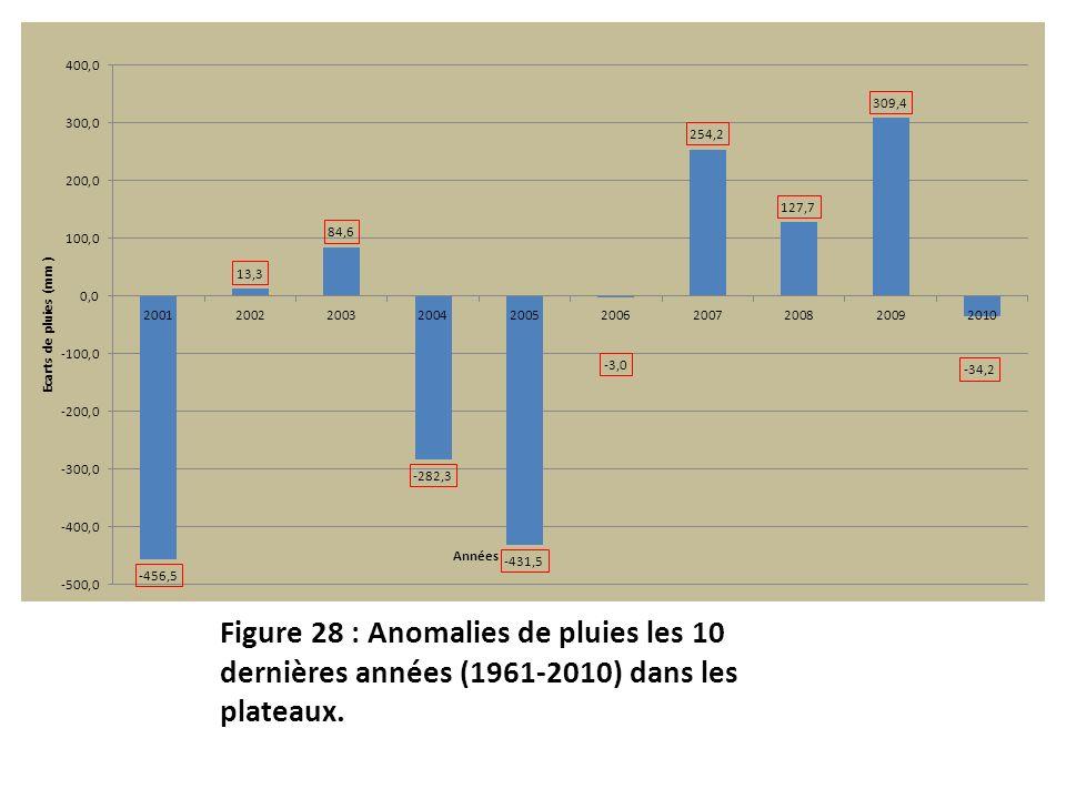 Figure 28 : Anomalies de pluies les 10 dernières années (1961-2010) dans les plateaux.