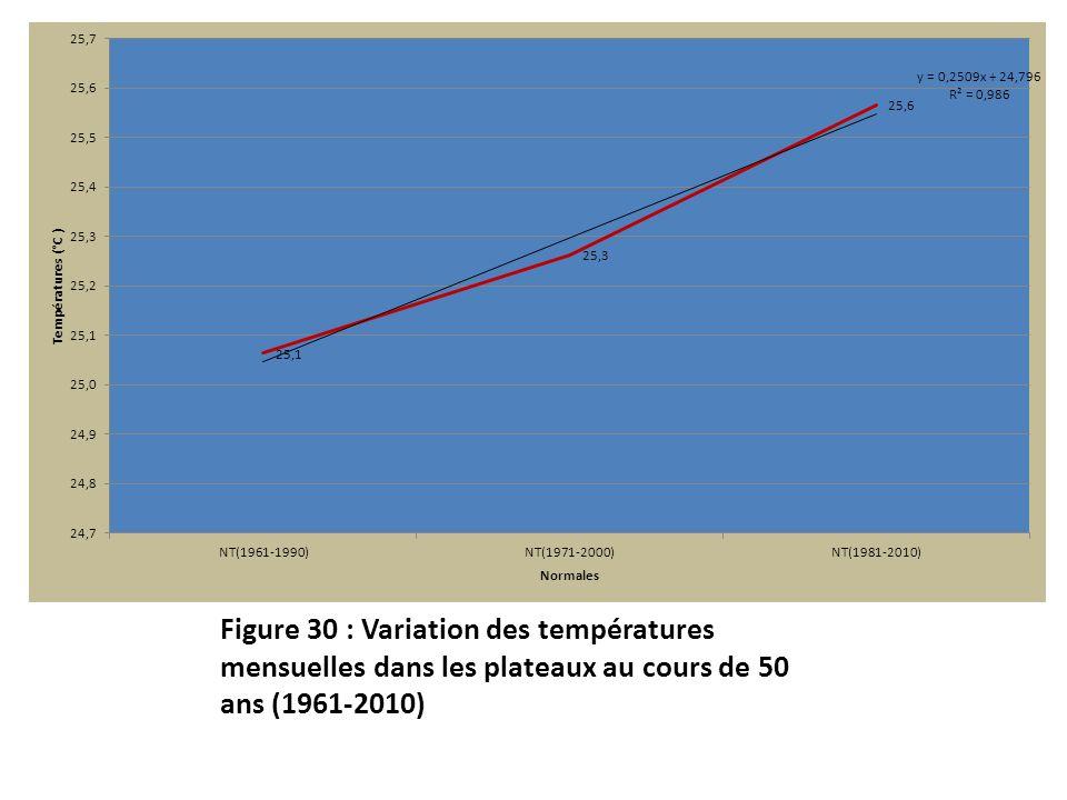 Figure 30 : Variation des températures mensuelles dans les plateaux au cours de 50 ans (1961-2010)
