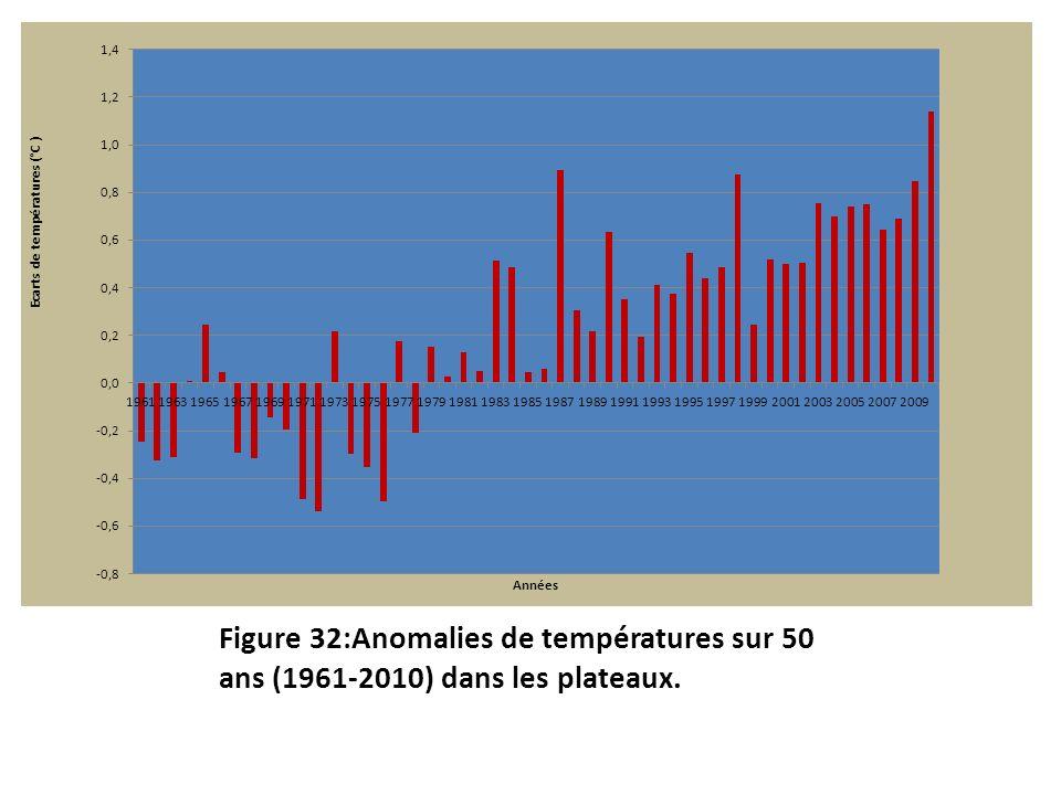 Figure 32:Anomalies de températures sur 50 ans (1961-2010) dans les plateaux.