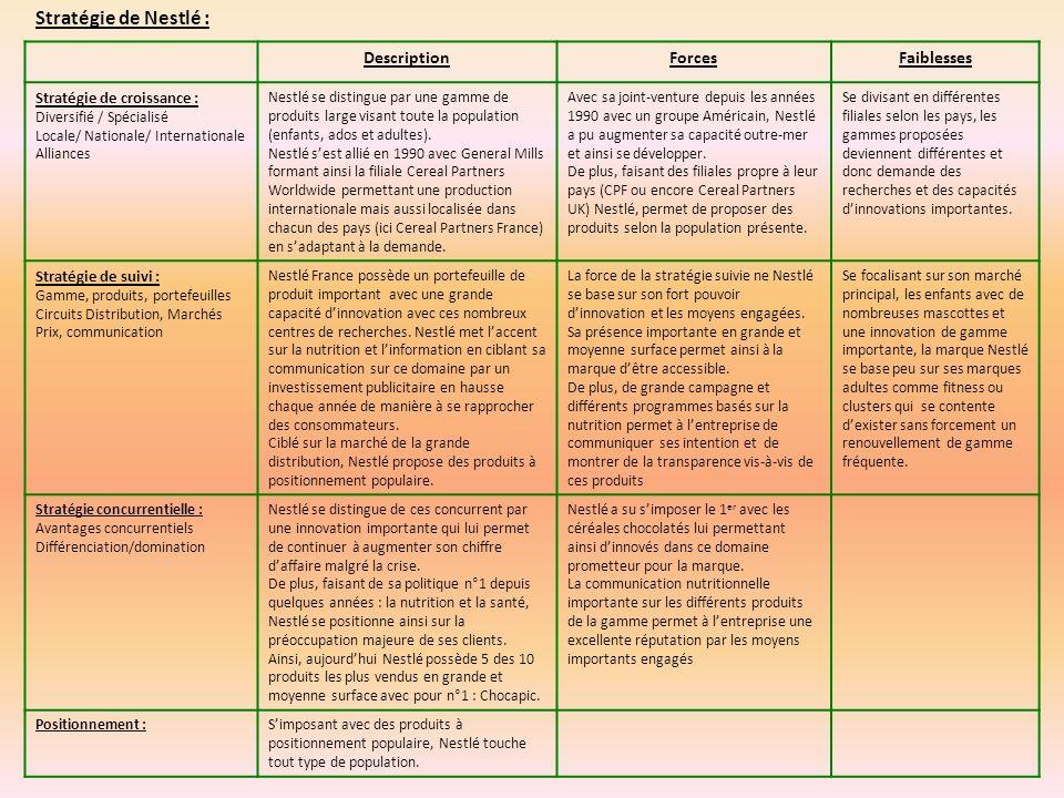 DescriptionForcesFaiblesses Stratégie de croissance : Diversifié / Spécialisé Locale/ Nationale/ Internationale Alliances Nestlé se distingue par une