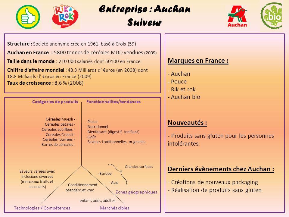 Entreprise : Auchan Suiveur Structure : Société anonyme crée en 1961, basé à Croix (59) Auchan en France : 5800 tonnes de céréales MDD vendues (2009)