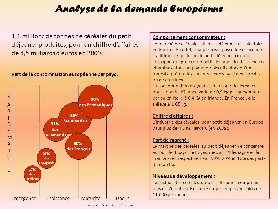 Niveau de développement : EmergenceCroissanceMaturitéDéclin VOLUMEVOLUME Analyse de la demande Nationale Santé 2,8 Kg/foyer/an Chocolatées 3,5 kg/foyer/an Famille 1,3 Kg/foyer/an Sucrées 2,5 Kg/foyer/an Muesli 3,5 Kg/foyer/an Nombre de clients : En 2001, les céréales étaient présentes dans 16,15 millions de foyers, soit 60 % des foyers français.
