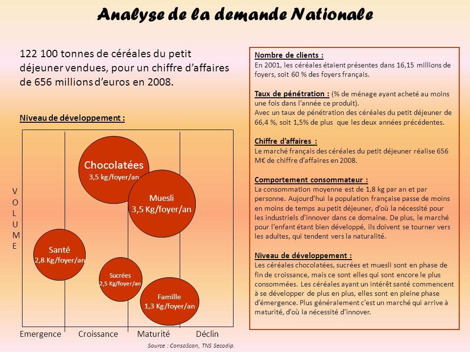 Niveau de développement : EmergenceCroissanceMaturitéDéclin VOLUMEVOLUME Analyse de la demande Nationale Santé 2,8 Kg/foyer/an Chocolatées 3,5 kg/foye