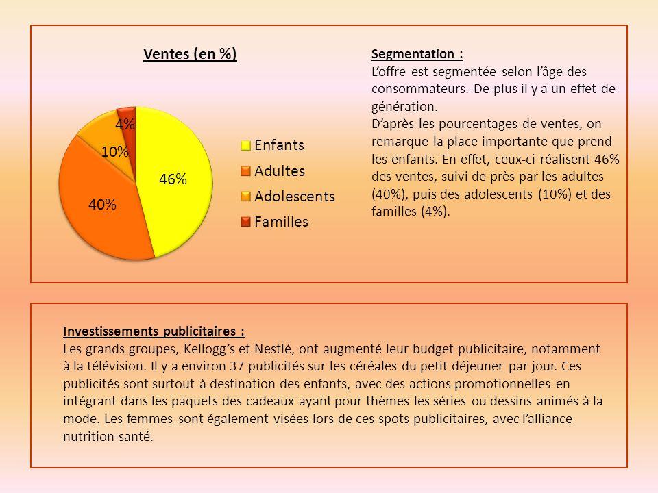 DescriptionForcesFaiblesses Stratégie de croissance : Diversifié / Spécialisé Locale/ Nationale/ Internationale Alliances Auchan est une marque française donc celle-ci représente 50% du chiffre daffaire mondial de la marque.