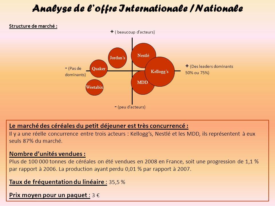 Analyse de loffre Internationale /Nationale - (peu dacteurs) + ( beaucoup dacteurs) - (Pas de dominants) + (Des leaders dominants 50% ou 75%) Weetabix