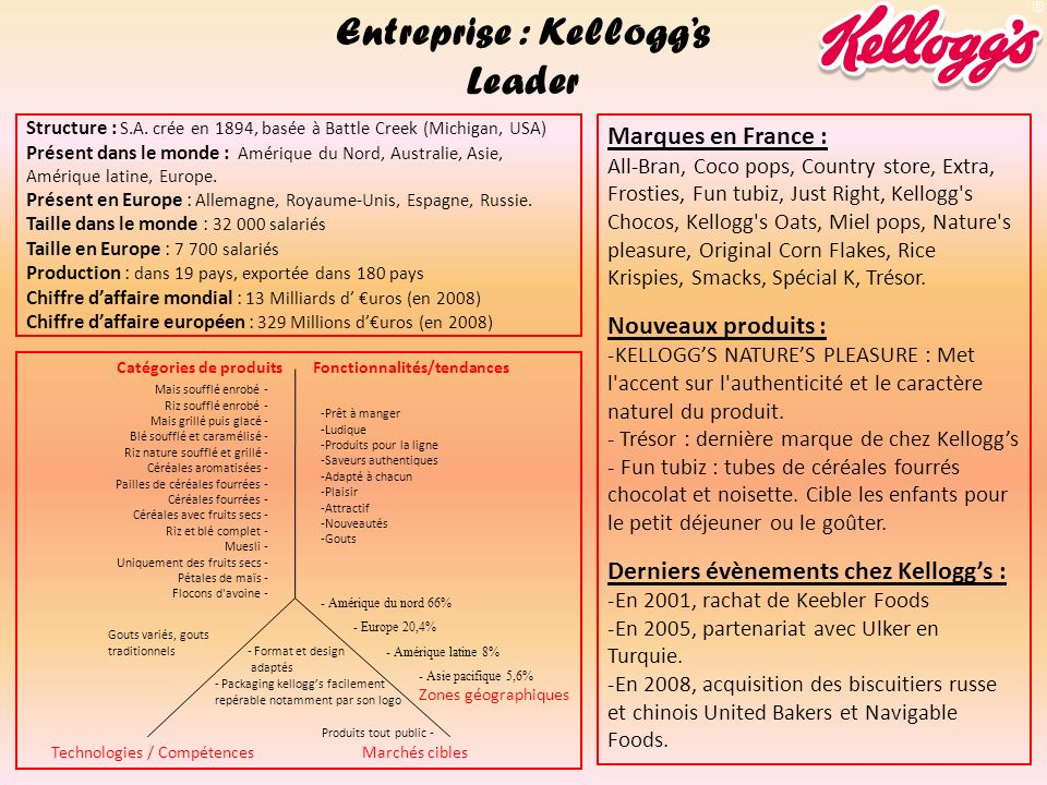 DescriptionForcesFaiblesses Stratégie de croissance : Diversifié / Spécialisé Locale/ Nationale/ Internationale Alliances Kelloggs se fie à ses produits connus depuis longtemps (corn flakes), tout en procédant à des innovations régulières ciblant divers marchés (enfants, bien être).