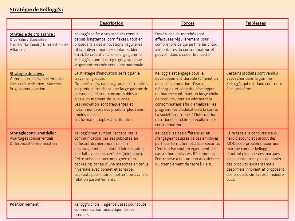 DescriptionForcesFaiblesses Stratégie de croissance : Diversifié / Spécialisé Locale/ Nationale/ Internationale Alliances Kelloggs se fie à ses produi