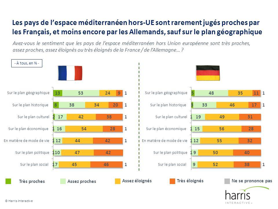 Les pays de lespace méditerranéen hors-UE sont rarement jugés proches par les Français, et moins encore par les Allemands, sauf sur le plan géographique © Harris Interactive 10 Avez-vous le sentiment que les pays de lespace méditerranéen hors Union européenne sont très proches, assez proches, assez éloignés ou très éloignés de la France / de lAllemagne… .
