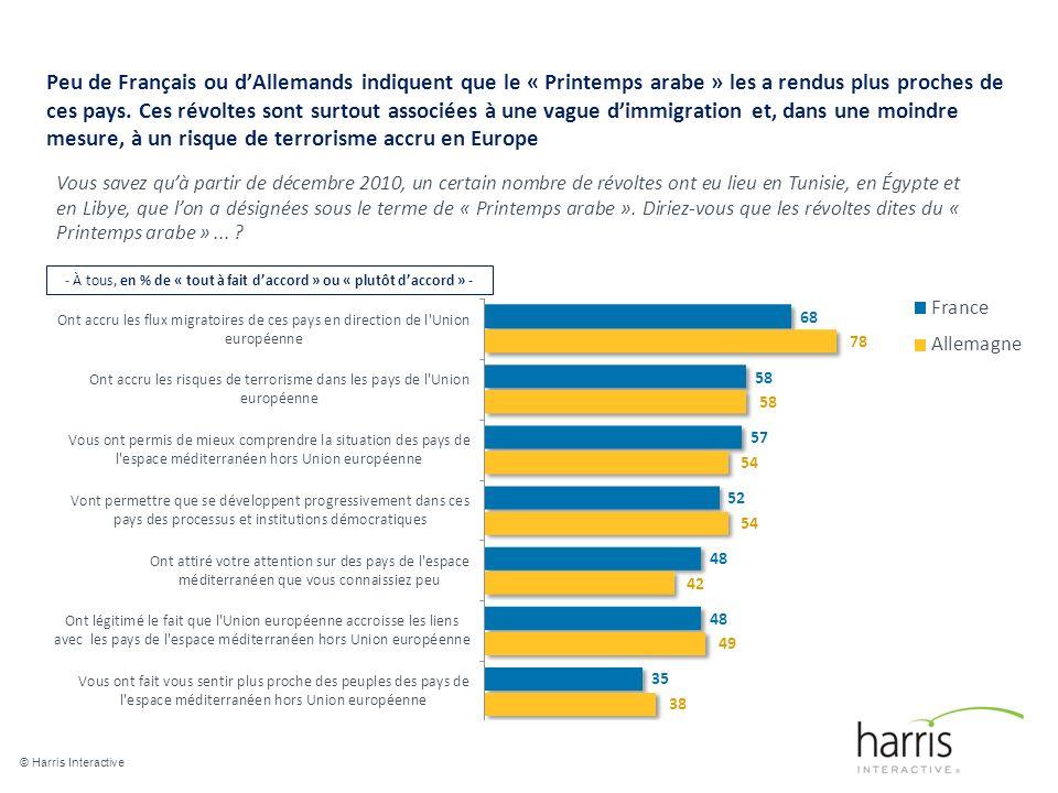 Peu de Français ou dAllemands indiquent que le « Printemps arabe » les a rendus plus proches de ces pays.